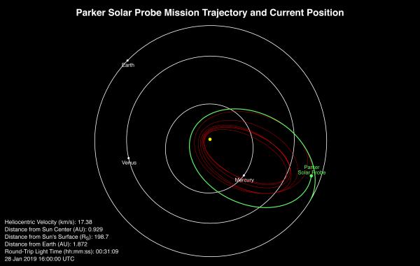 Parker Solar Probe Position