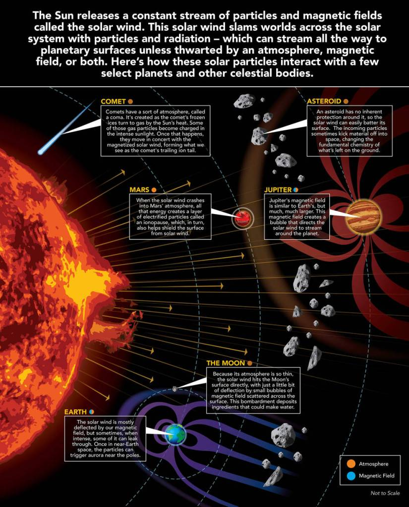 The effects of solar wind on the Solar System.